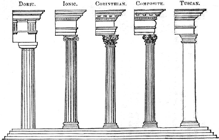 Types Of Roman Columns : Influence on greek life